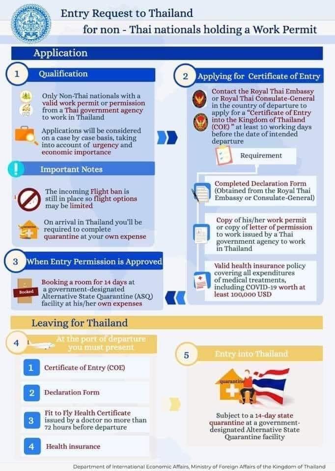 Enter Thailand