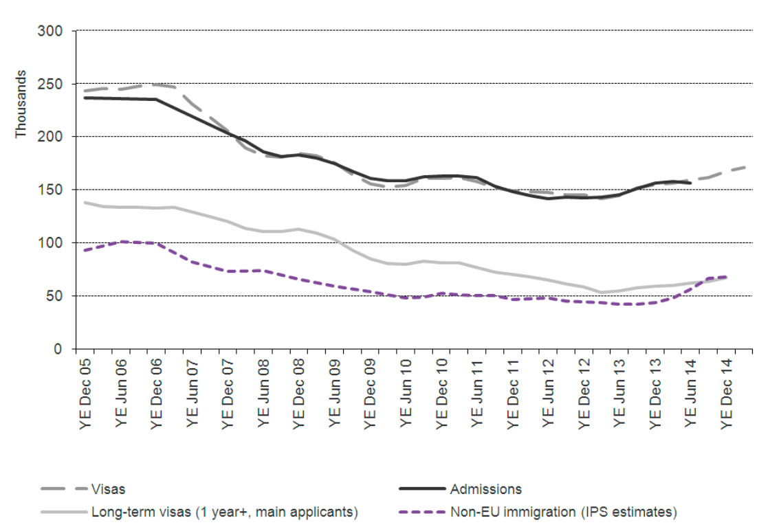 UK Visa Application in Thailand Statistics