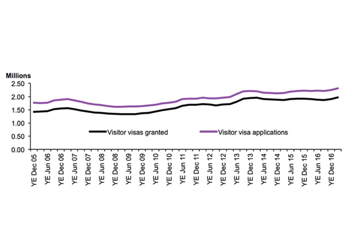 UK Visitor Visa Application in Thailand Statistics