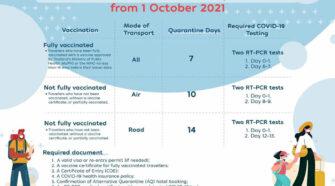 New Quarantine Period for Sandbox
